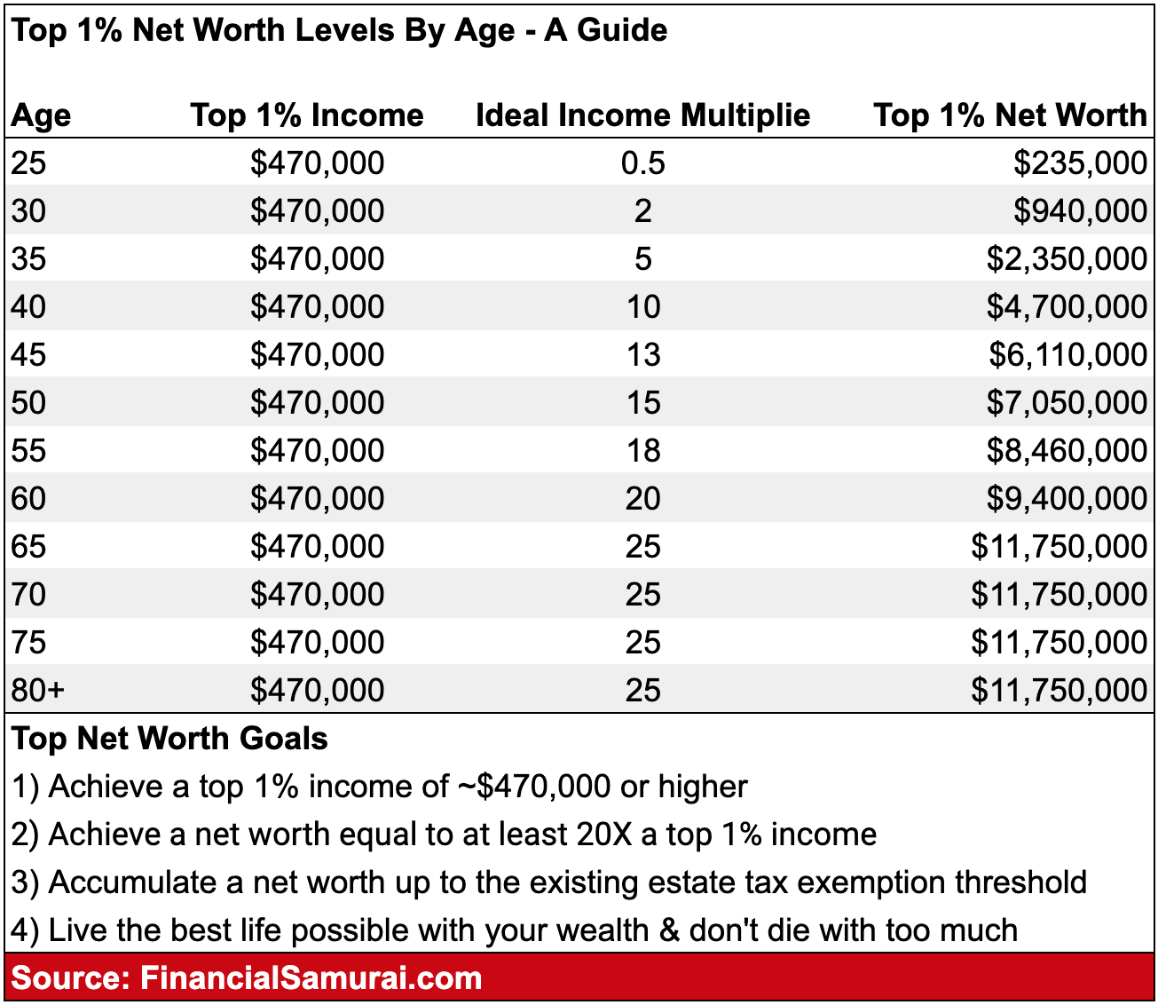 Top one percent net worth levels by age guide by Financial Samurai