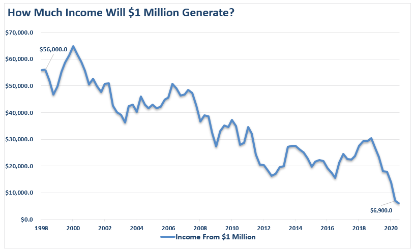 How much income is generated by $1 million