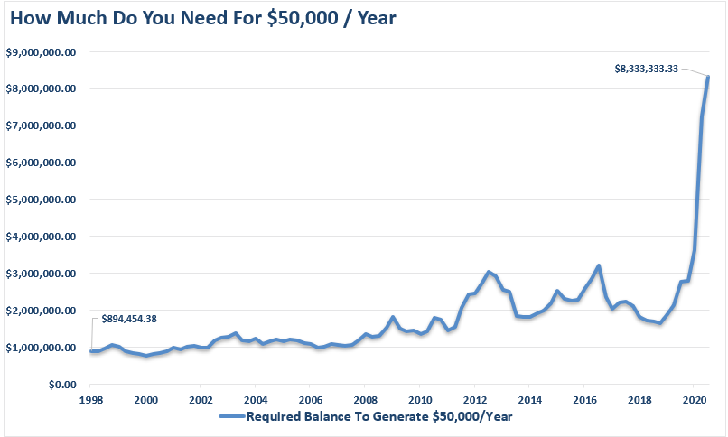 How much capital you need to generate $50,000 / year in 2020
