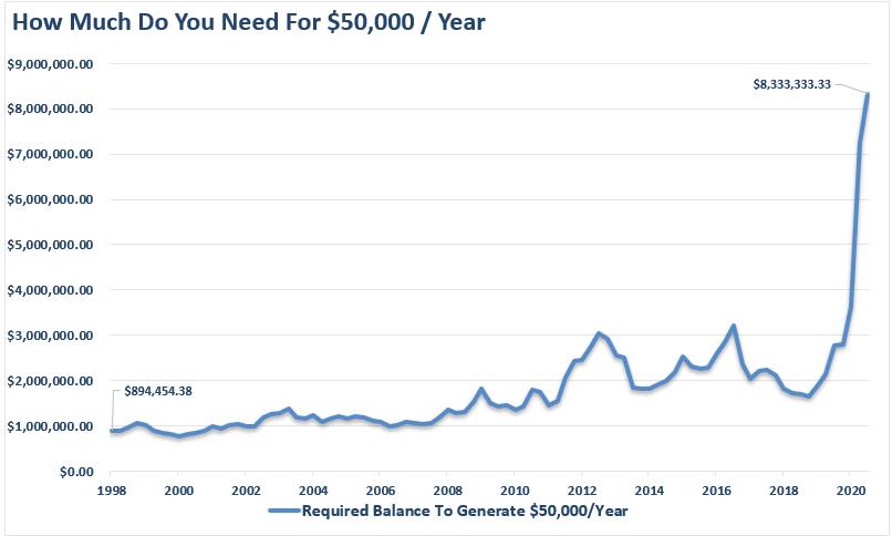 Quanto capitale è necessario per generare $ 50.000 all'anno - la regola del 4% è morta