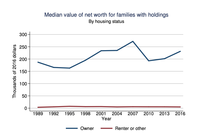 Median wealth of homeowner is 46X greater than the median wealth of a renter according to the Survey of Consumer Finances