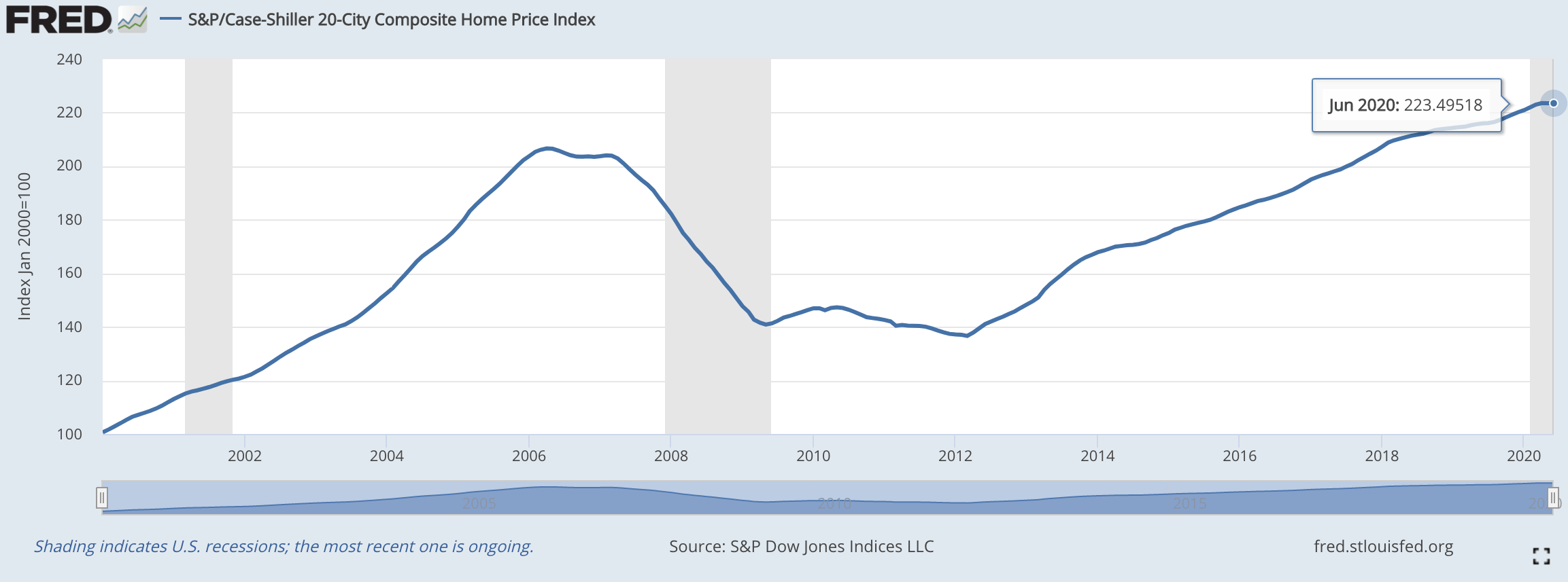 S&P/Case-Shiller Home Price Index