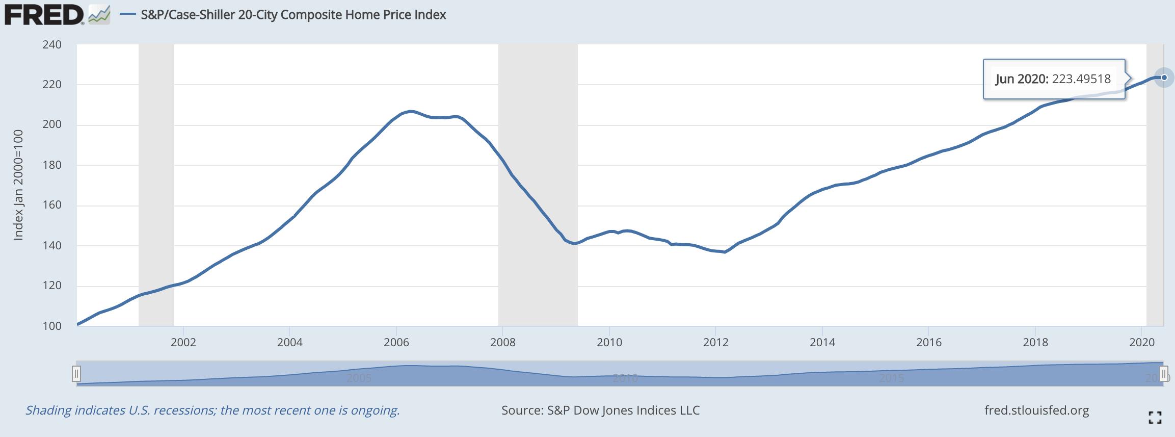 S&P/Case-Shiller Home Price Index