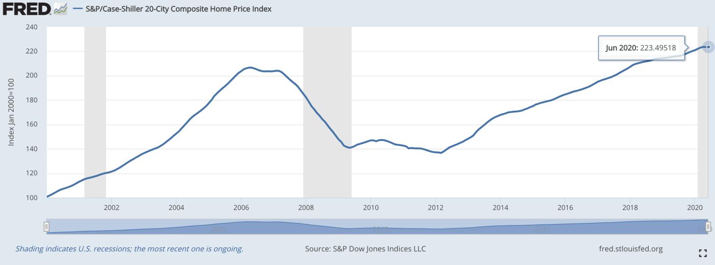 Índice de preços residenciais S & P / Case-Shiller