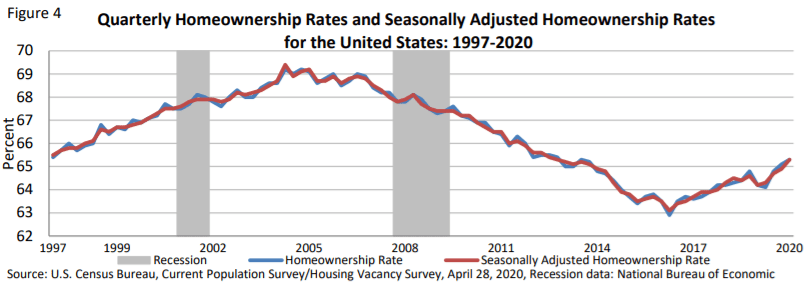 Latest homeownership rate in America up to 2020