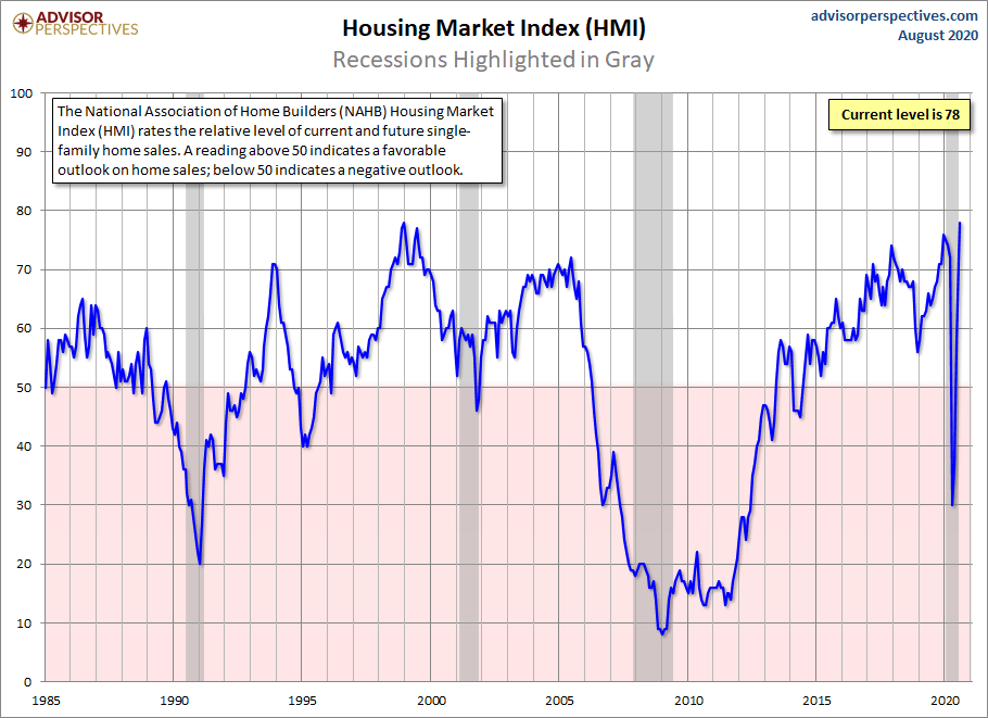 Housing Market Index V-shaped recovery