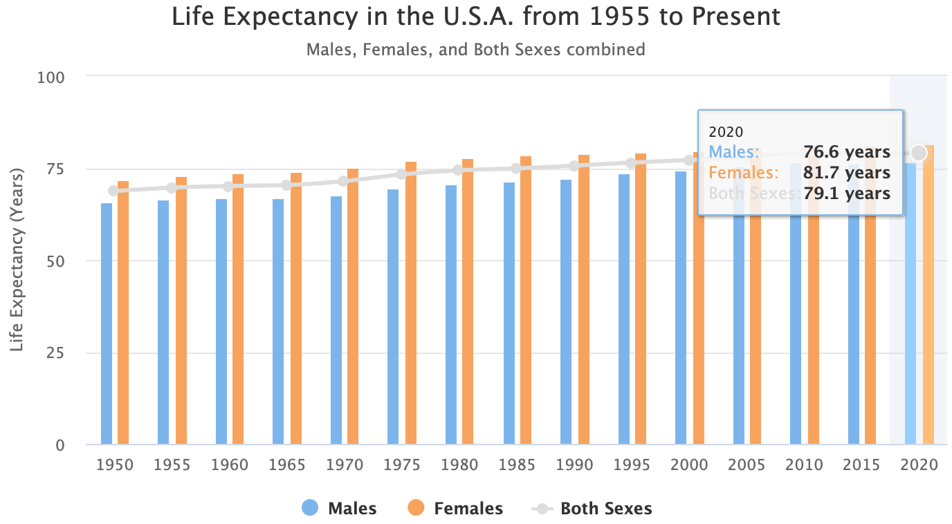 Historical life expectancy in America