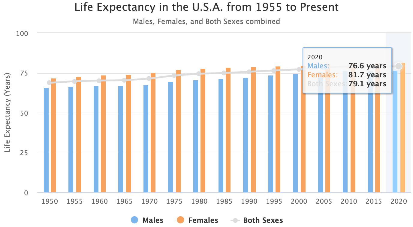 Expectativa de vida histórica na América
