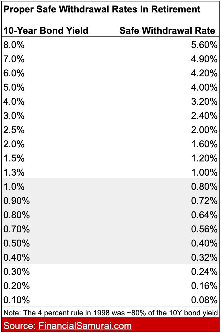 Corretti tassi di prelievo sicuri durante la pensione: la regola del 4% è obsoleta