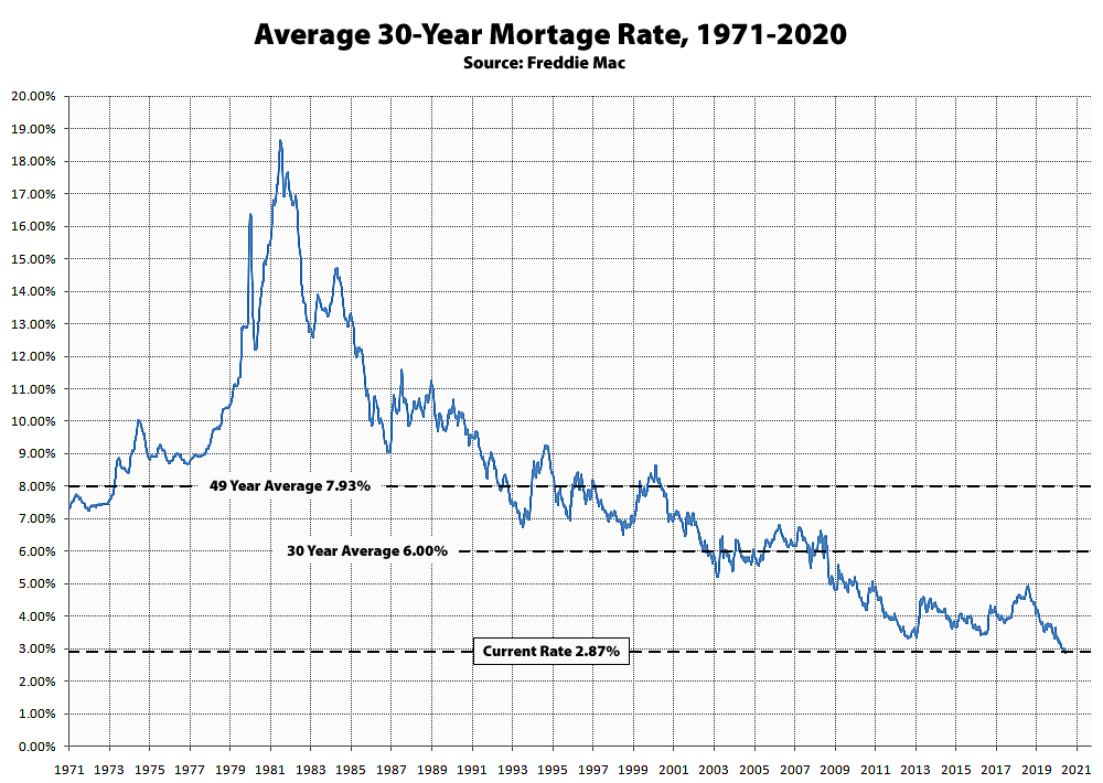 Historical Average 30-Year Mortgage Rate and adjustable rate mortgage increase cap