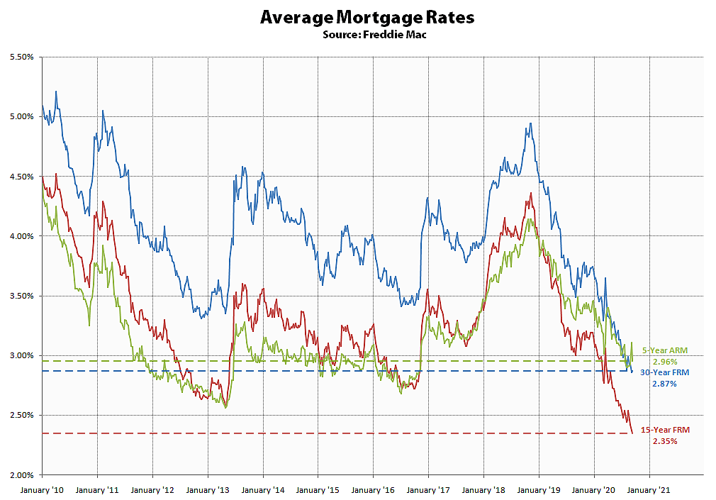 Average Mortgage Rates - Maximum Mortgage Tax Deduction