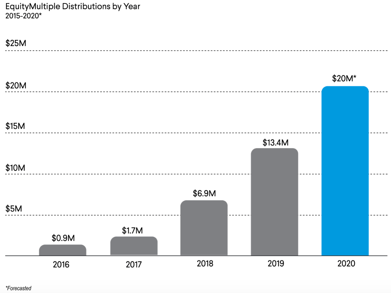 EquityMultiple Capital Distributions By Year 2015 - 2020