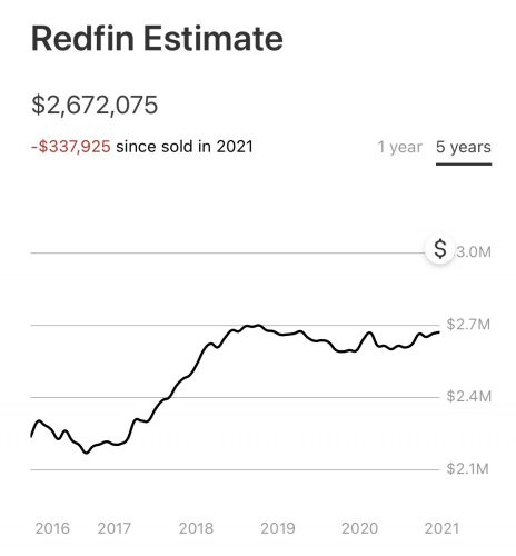 real estate outperformance examples