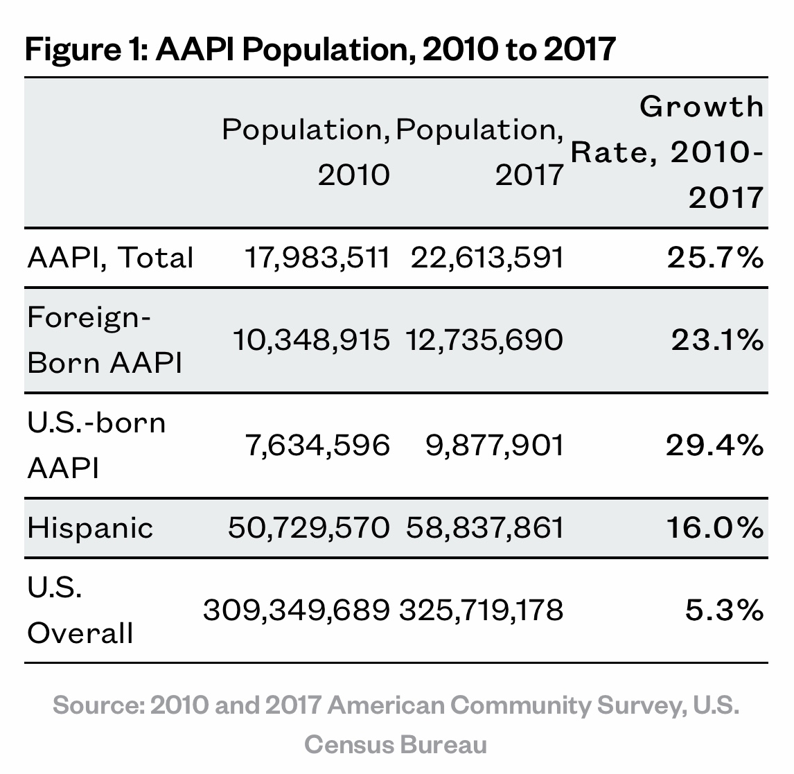 Income by race: why is Asian-American income so high