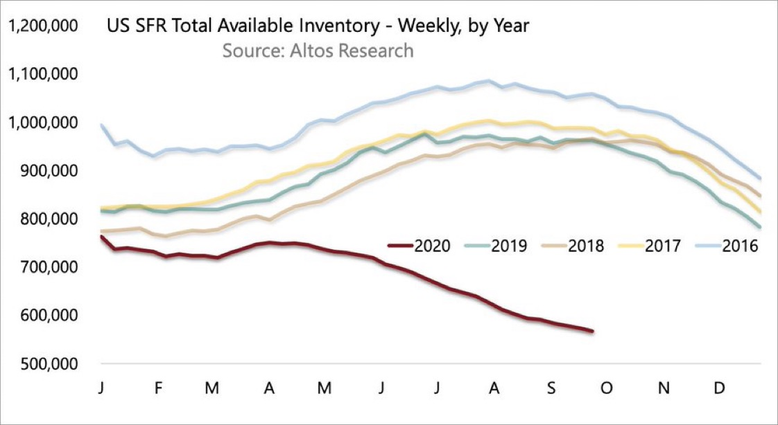 Inventory of single family homes in U.S. 2020, 2019, 2018, 2017, 2016 - Why rental properties are attactive