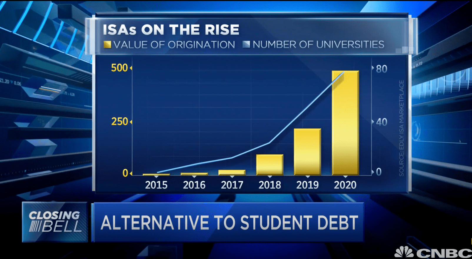 Edly and the growth of ISAs