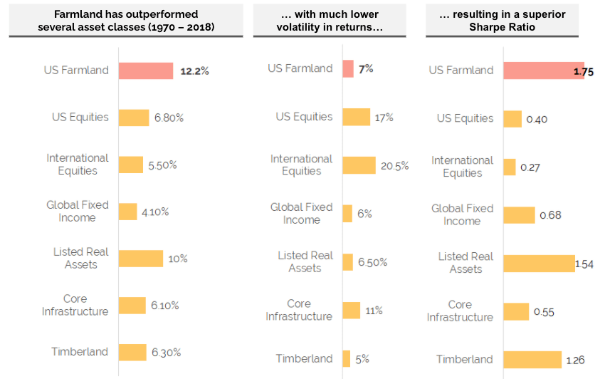 Farmland investing returns versus other asset classes
