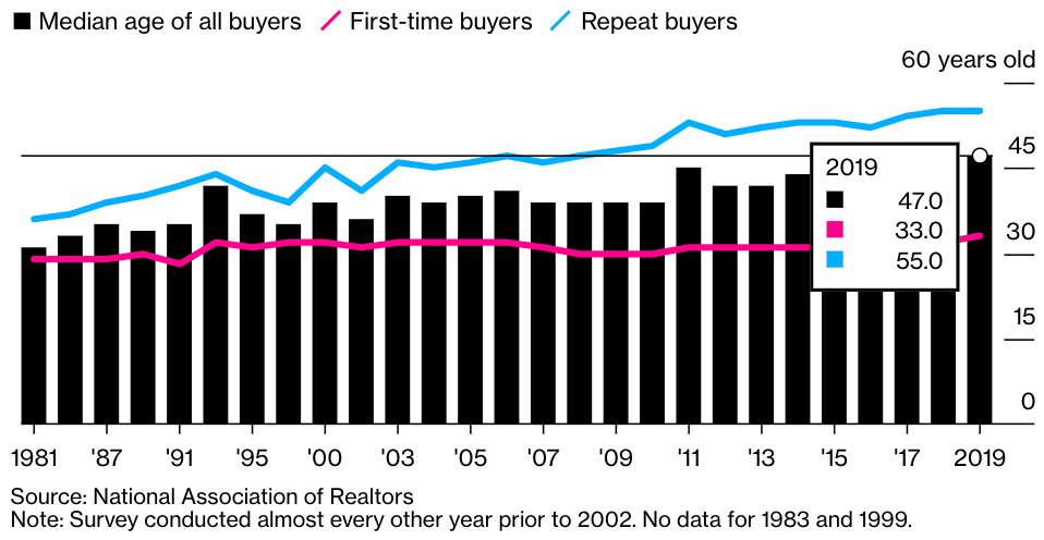 median age for hombuyers - first-time buyers, median age of all buyers, repeat buyers