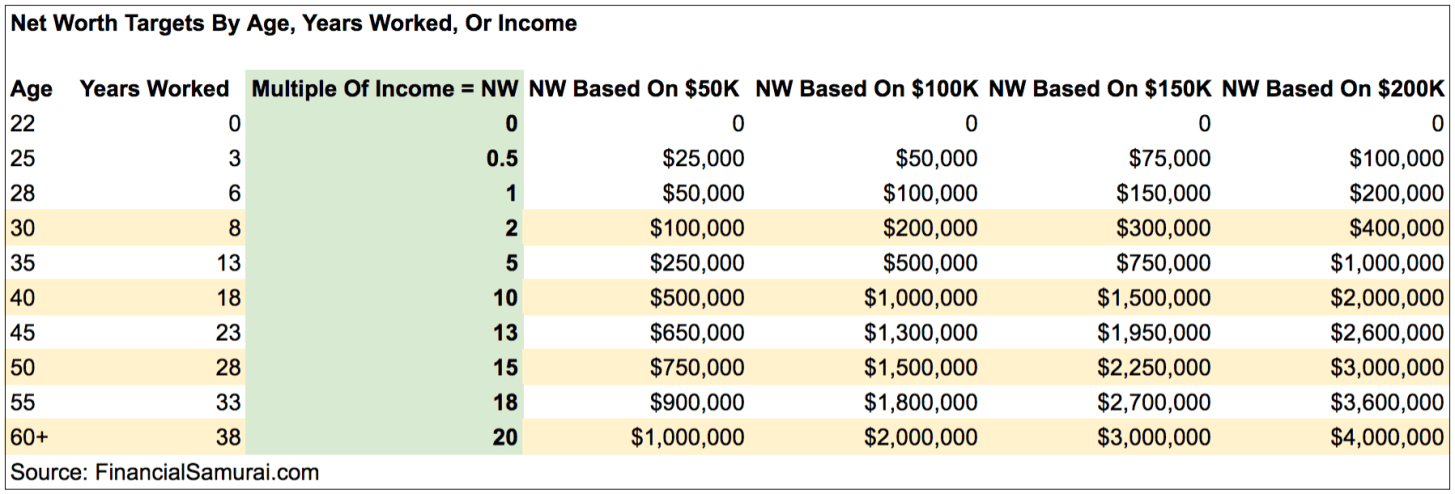 Net worth targets by age combined with a asset-to-liability ratio