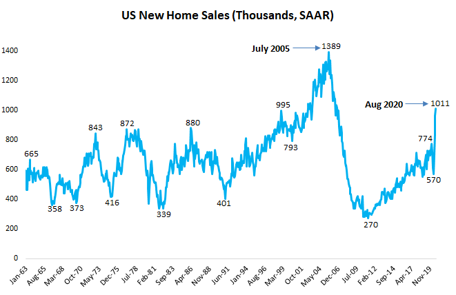 U.S. new home sales are very strong, who is buying?