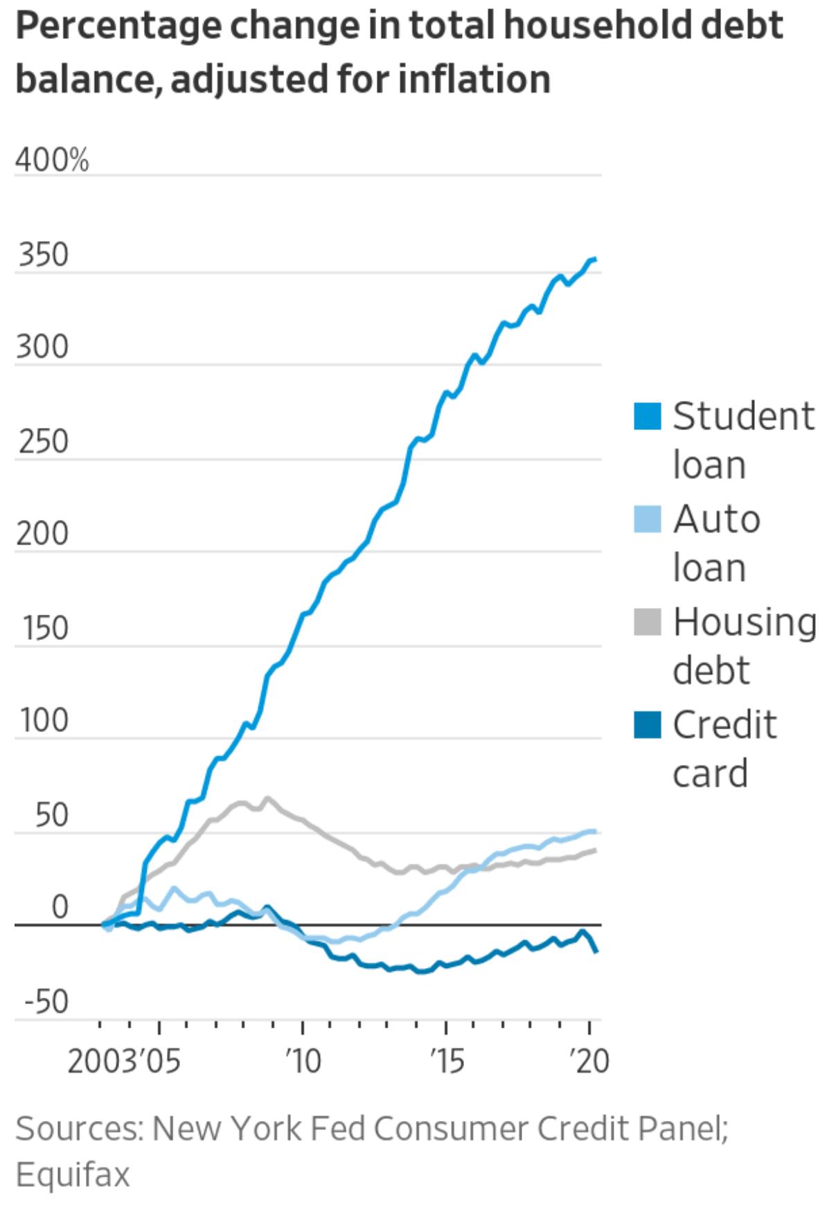 Is homeschooling a good idea? Student loan debt is massive