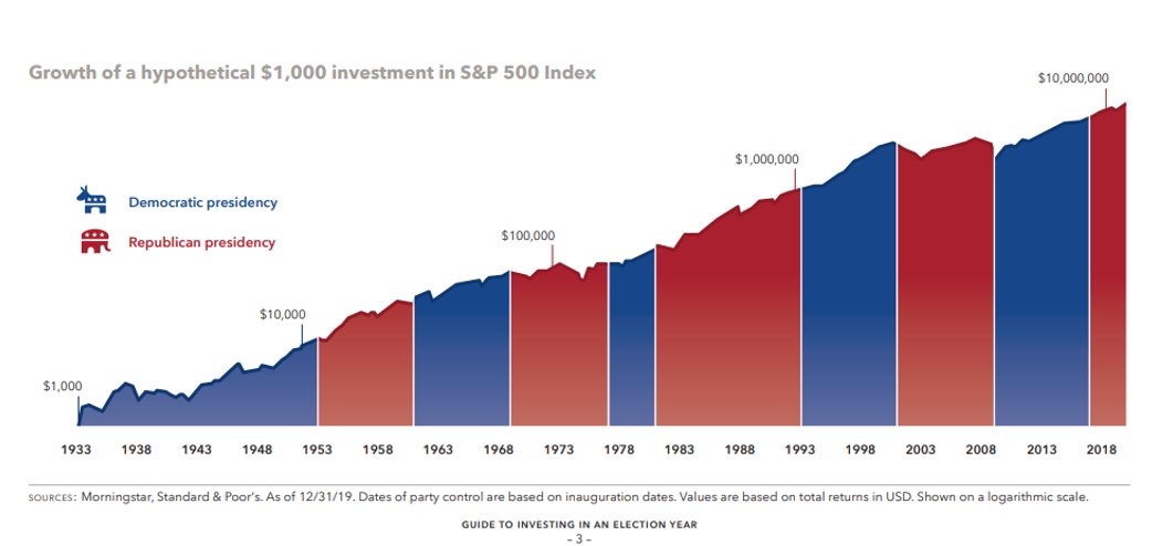 Stock market performance under presidential parties