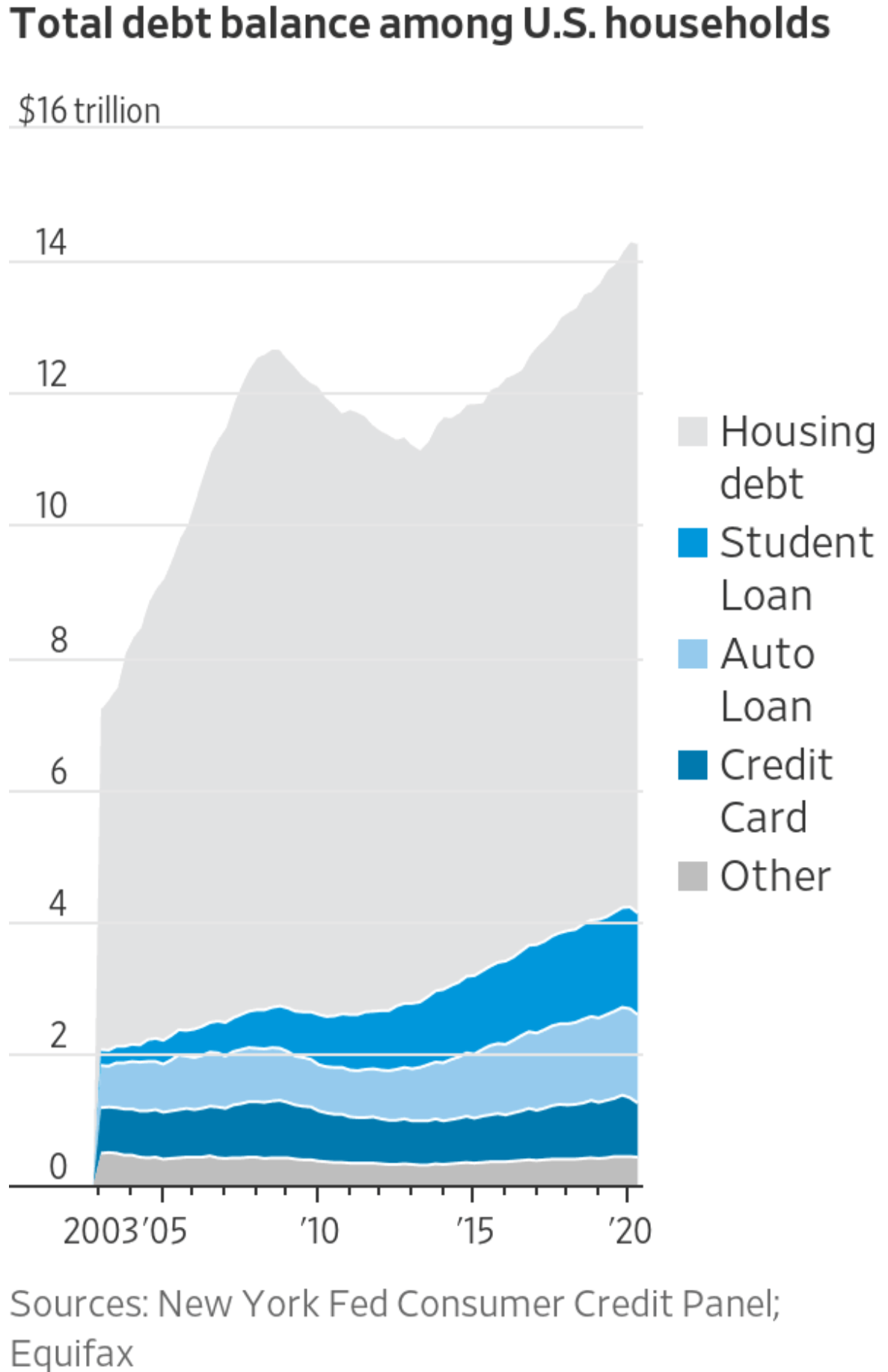 Total debt balances among U.S. households