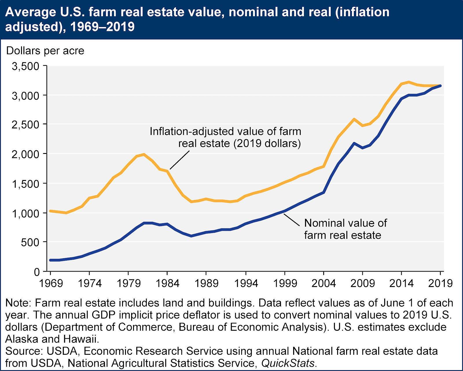U.S. farm real estate value, nominal and real inflation adjusted 1969 - 2019