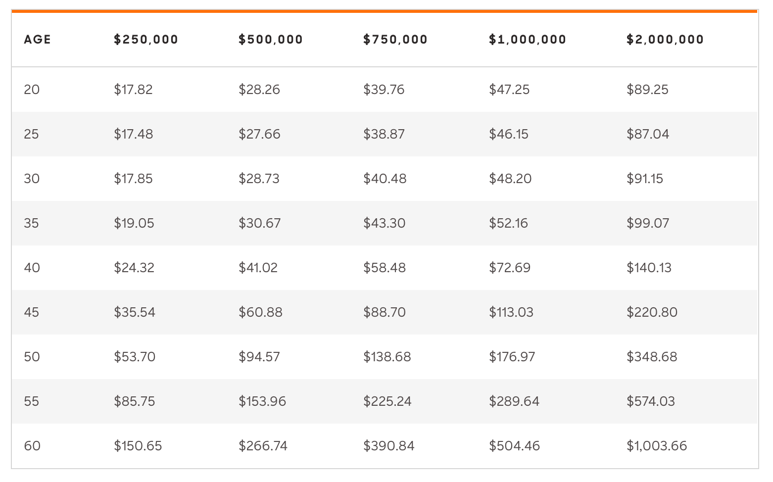How Much Does Life Insurance Cost For Men By Age