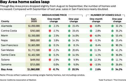 Strong Bay Area home sales during the pandemic