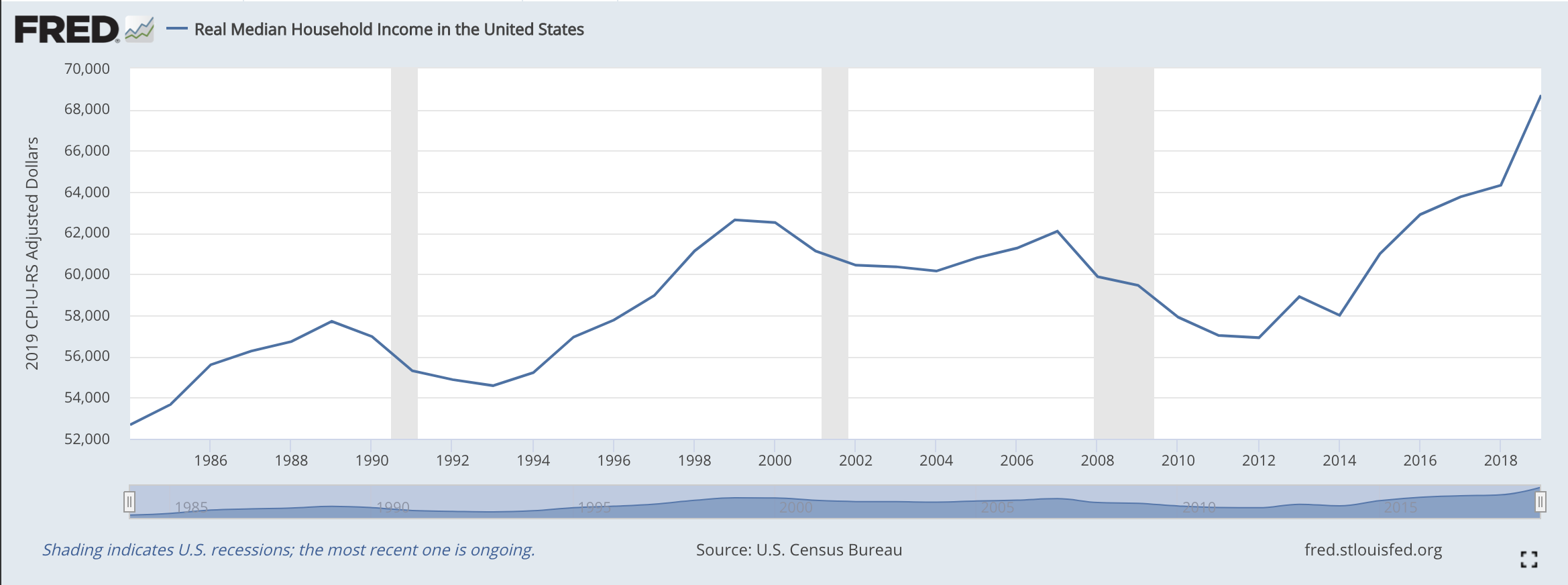 median household income 2020