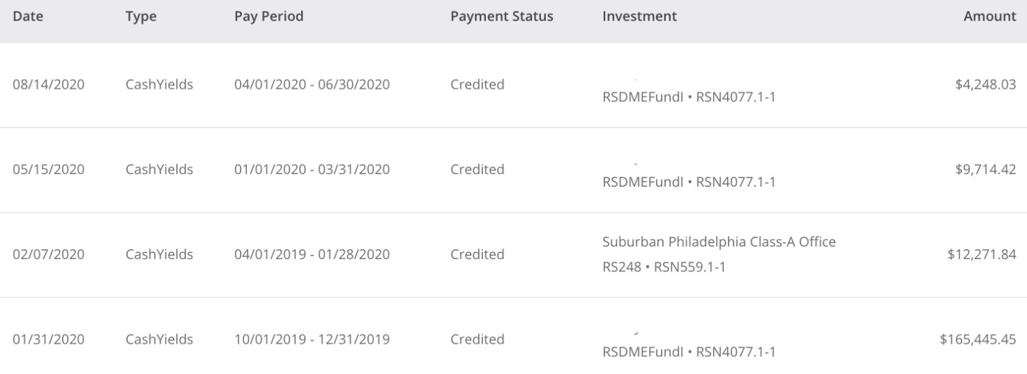 Real estate crowdfunding distributions through 3Q2020 Financial Samurai