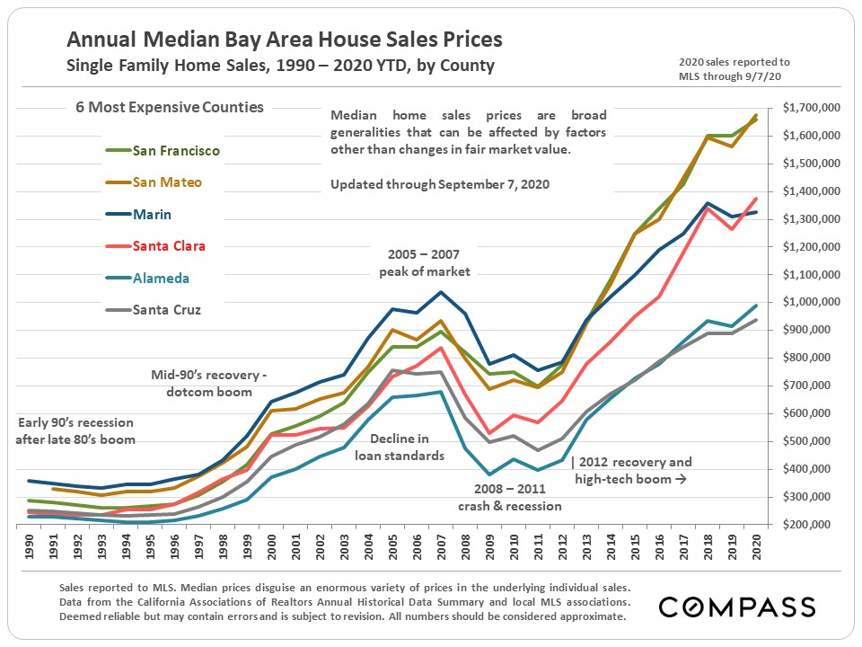 Bay Area median house sales prices