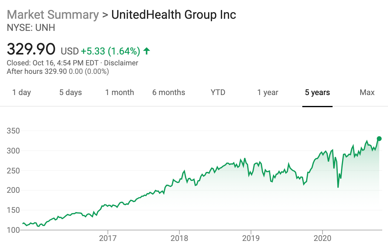 Invest in UnitedHealth Group du to high health care premiums