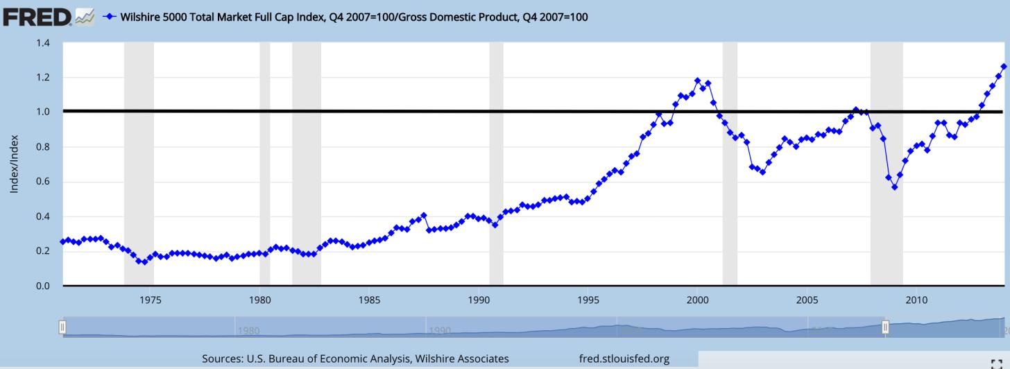 L'indicatore Buffett mostra che il mercato azionario è sopravvalutato - Investire nel 2021