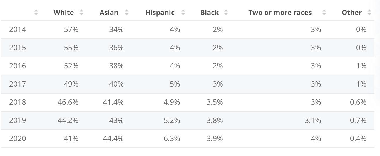 Facebook diversity chart