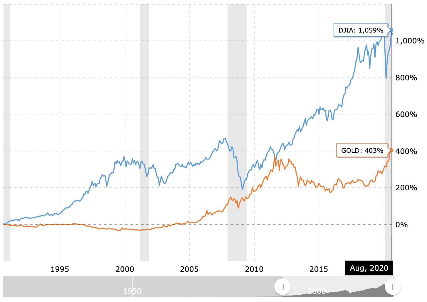 Gold versus the Dow Jones Industrial Average