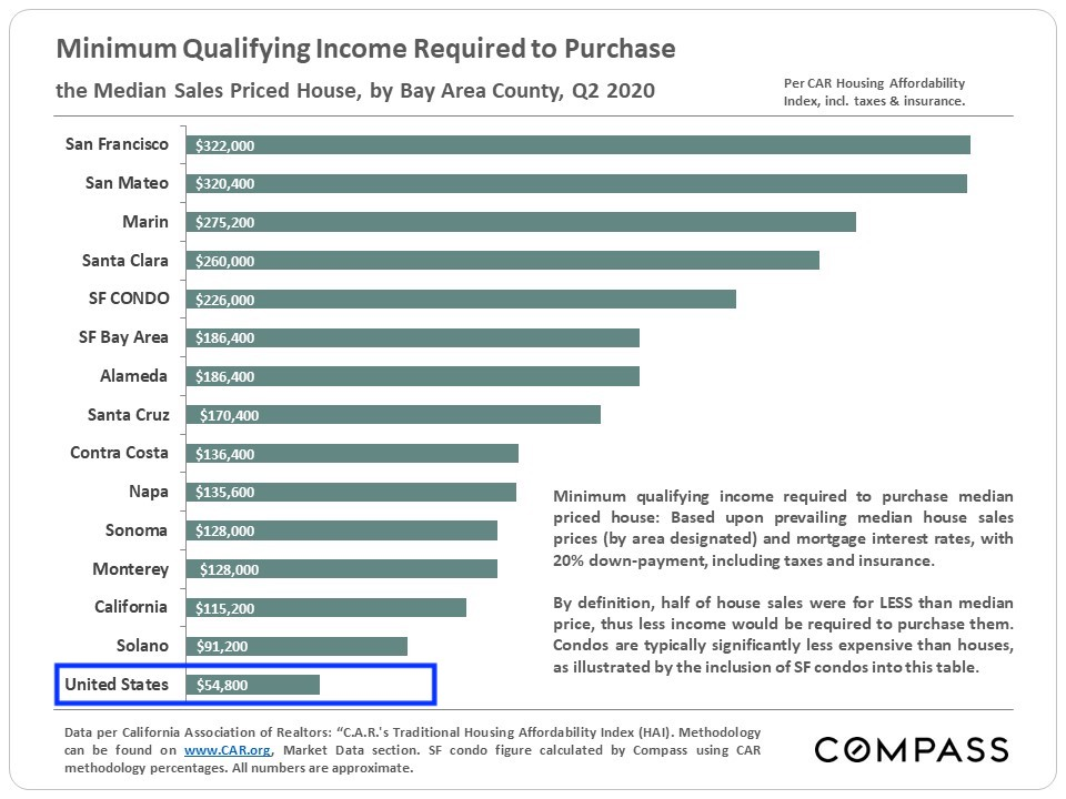 The Minimum Qualifying Income Required To Purchase A House Is So Low!