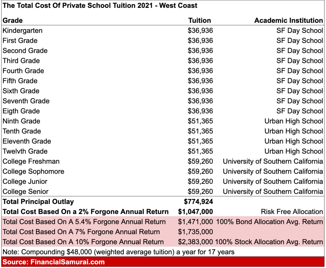 Private school costs for $400K income