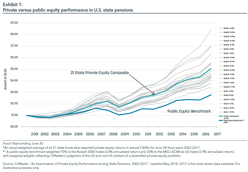 private equity versus public equity performance - alternative investments