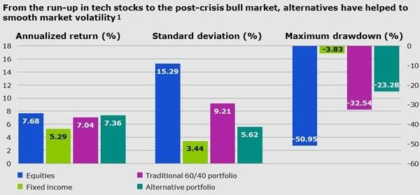 A guide to alternative investments - annualized returns