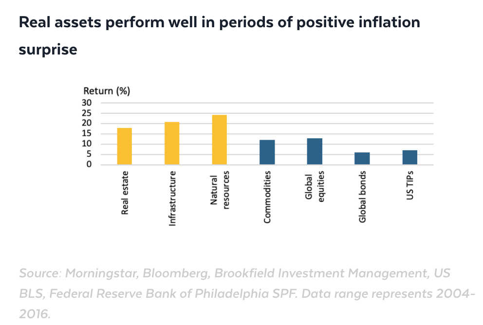 Assets classes that perform the best and the worst in an inflationary environment