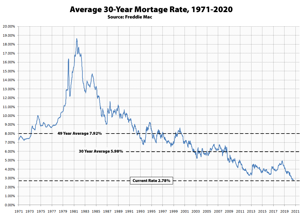 Refinance your mortgage with rates at all-time lows. $5 million may not be enough to retire early