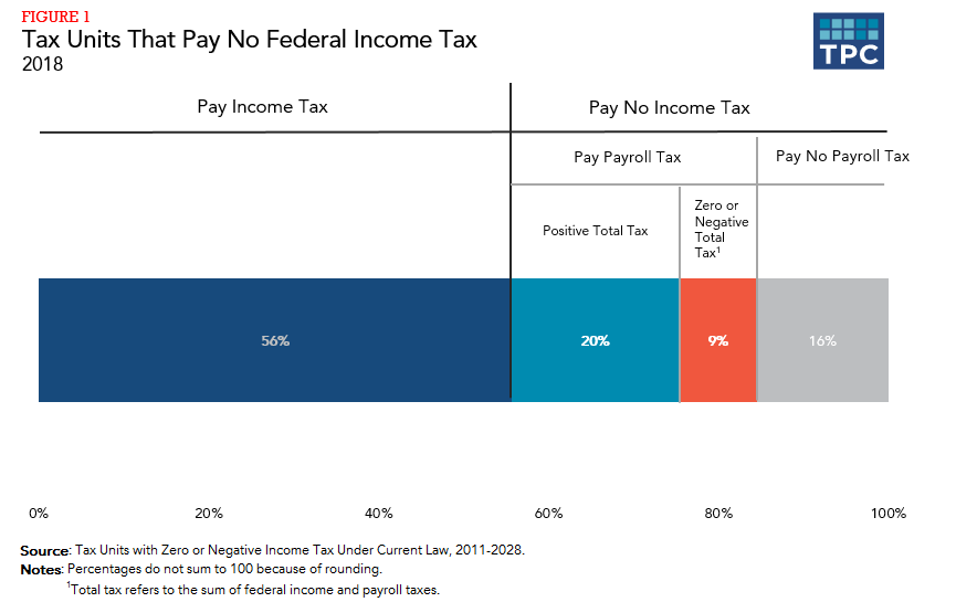 The percentage of Americans that pay no incom tax