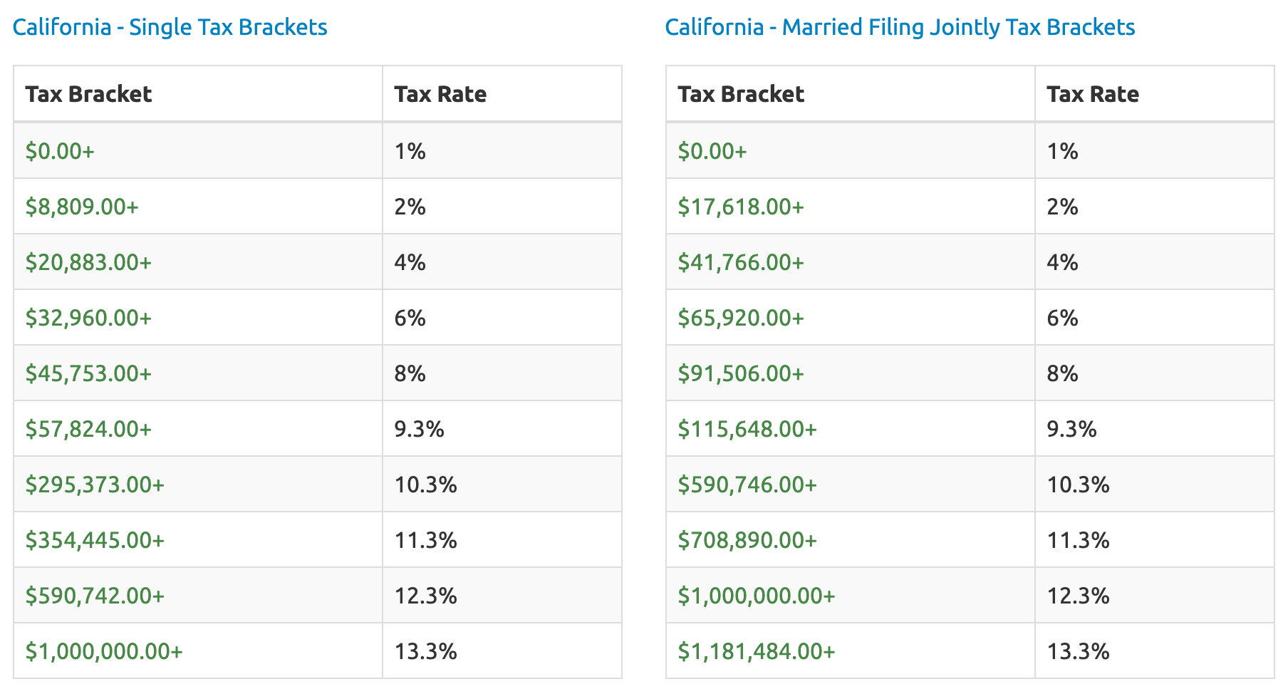 Before migrating to California, know the state income tax rates