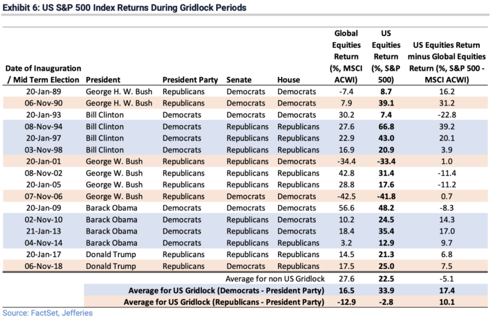 Average Stock Market Returns When There's Political Gridlock Is Massive