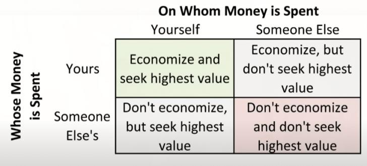 The four ways to spend money by Milton Friedman