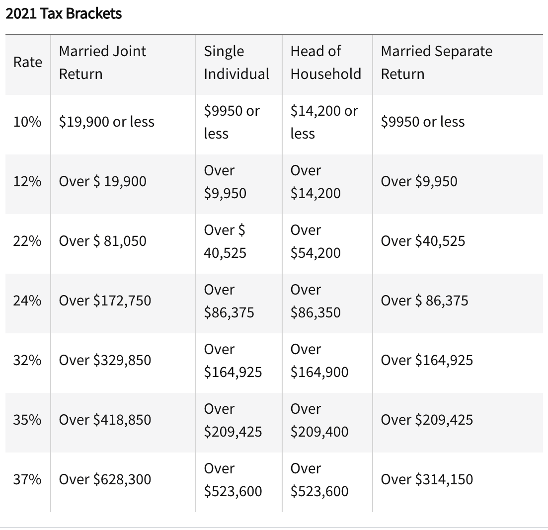 2021 Federal Tax Brackets