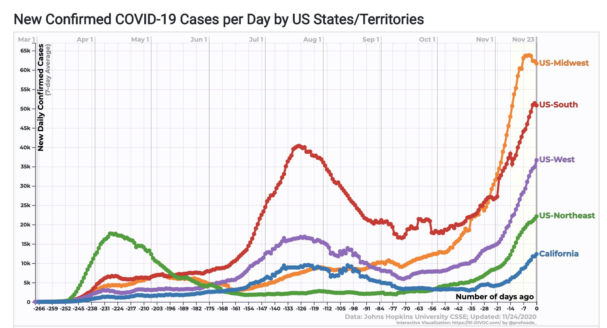 COVID-19 cases by territories - Migrating to California feels safer