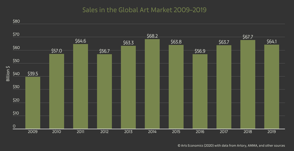 Altenative investing in fine art market